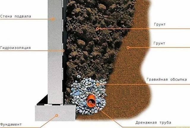 Ливневая канализация: это система водоотведения, устройство вокруг частного дома, на участке своими руками
