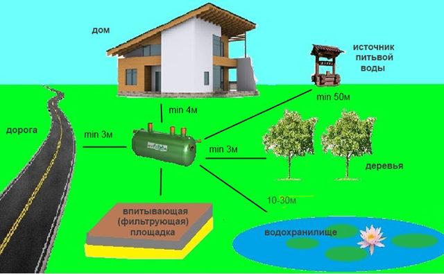 Туалет для дачи: дачный своими руками, как построить деревенский, как сделать на улице выгребную яму, уличный