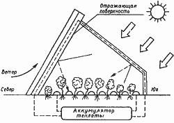 Отопление теплицы своими руками: сделать встраиваемое, видео, построить воздушный большой водяной парник