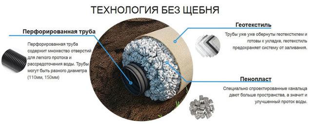 Дренажные трубы: укладка своими руками, уклон в канаву, устройство работает с геотекстилем, монтаж и соединение