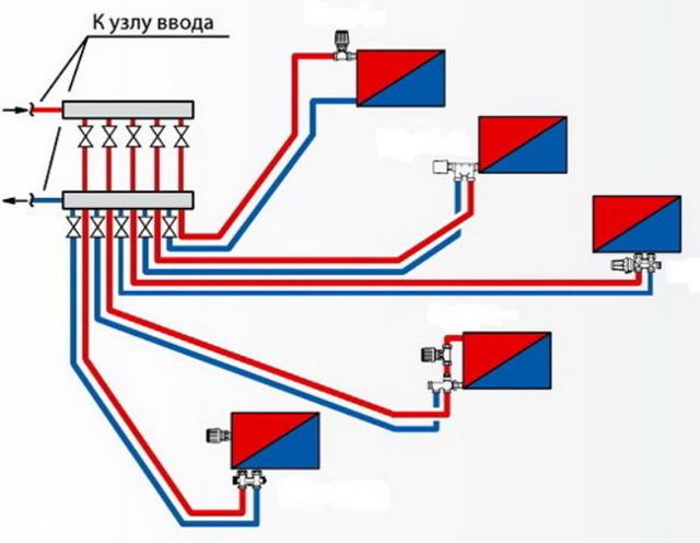 Лучевая система отопления: разводка в частном доме и многоквартирном, схема двухэтажного, что это такое, коллекторная