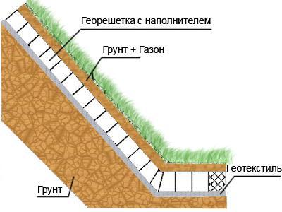 Геосетка для укрепления склонов: заровнять канаву, дренаж на дачном участке фото, сетка для откосов и канав