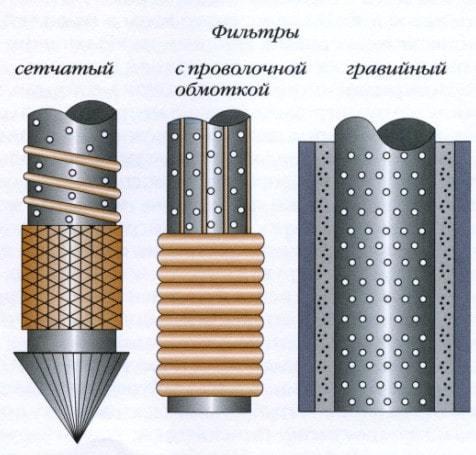 Фильтр для скважины: сделать щелевой и сетку своими руками, отстойник для песка и воды, из обсадной трубы