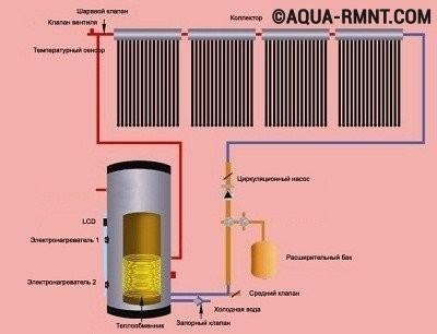 Отопление теплый пол: комбинированные радиаторы, плюс схема батареи, система для частного дома, из одного котла