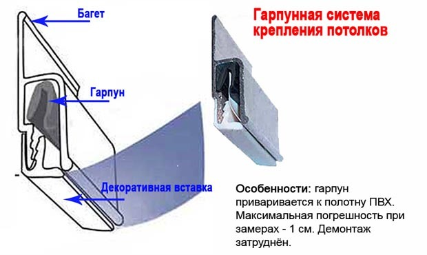 Крепление натяжного потолка к потолку: как крепить и можно ли, способы и системы, штапиковая схема