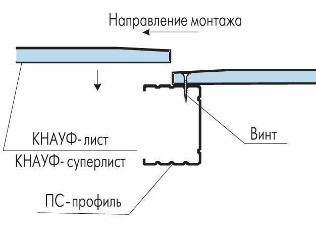 Технология Кнауф гипсокартон стены и перегородки: листов монтаж ГКЛ, система и устройство
