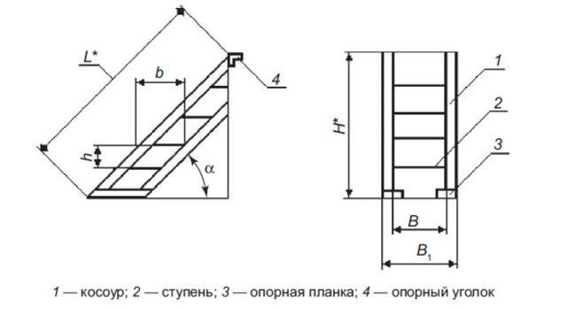 Требования к пожарным наружным лестницам: чертеж и ГОСТ Р 53254 2009, стационарные ограждения кровли и техника