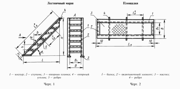 Ограждение лестниц из нержавеющей стали: металлические для общественных зданий, ГОСТ для балконов и крыш, стальные