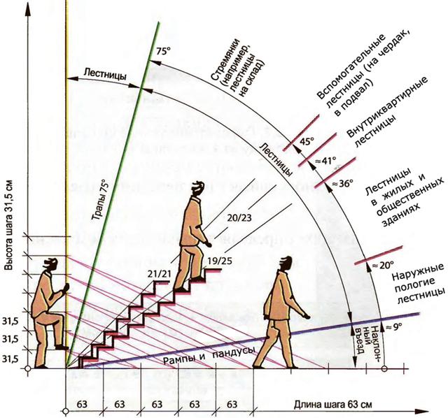 Наклон ступеней лестницы: угол на второй этаж, уклон под метр подъема, в частном доме оптимальный и крутой