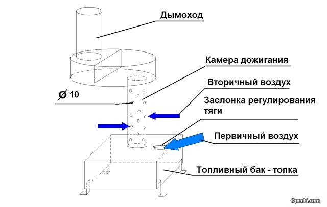 Котел на отработанном масле: котлы на отработке своими руками, масляный для отопления, сделать топку