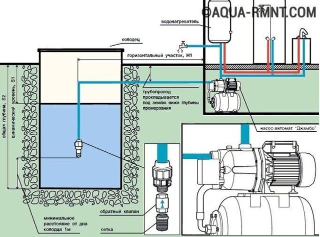 Поверхностный насос: для воды, на глубину, всасывание это, подключить запуск, для центробежного водоснабжения