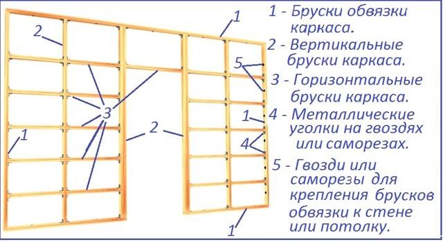 Каркас из металлопрофиля под гипсокартон: облицовка стен, металлический для ГКЛ, устройство обшивки и крепление