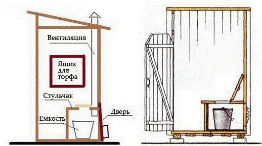 Жидкость для биотуалета своими руками: торфяной, туалет для дачи, сделать самодельный, компостный, непрерывного действия