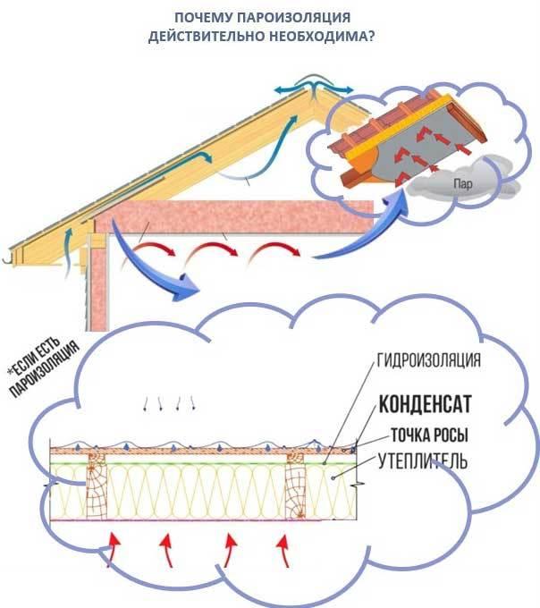 Пароизоляция потолка: какой стороной укладывать пленку, как правильно монтировать, как класть материалы, как крепить и какую выбрать, виды