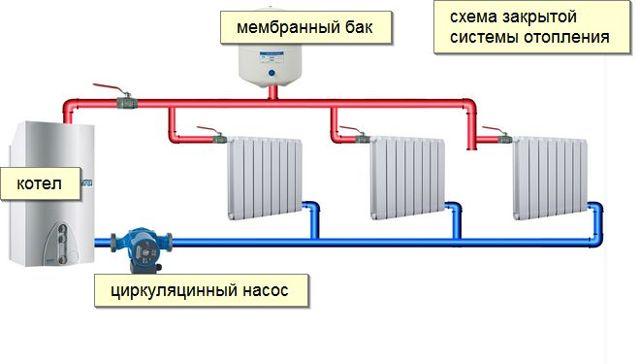 Закрытая система отопления частного дома: типы с насосом, схема двухтрубной, открытая лучше или какая