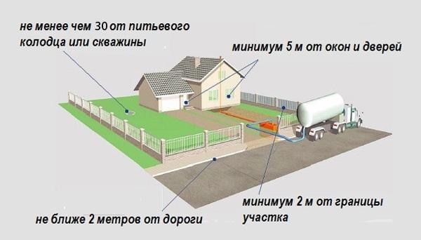 Выгребная яма: своими руками для частного дома, схема откачки, устройство бетонных колец, сделать правильно из кирпича, помойная