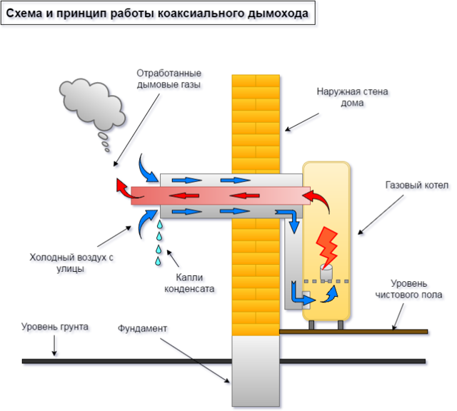 Коаксиальный дымоход: труба и требования к установке, монтаж газового котла, максимальная длина участка