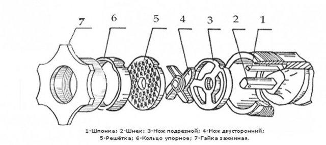 Как собрать ручную и электрическую мясорубку: описание составных частей, алгоритм сборки с фото