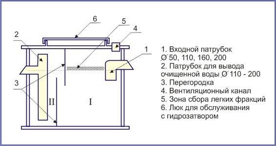 Бытовой жироуловитель: в мойку отделитель жира своими руками, чертежи для раковины, сепаратор для канализации