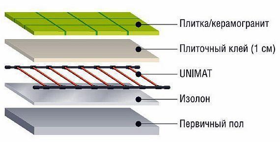 Как выбрать электрические теплые полы: какой лучше под керамогранит, пленочный или кабельный, фирмы, водяной