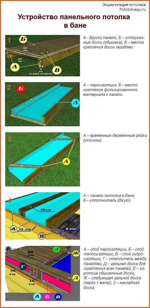Потолок в бане: своими руками, пошаговое руководство как сделать стены правильно и из чего, изоляция, видео