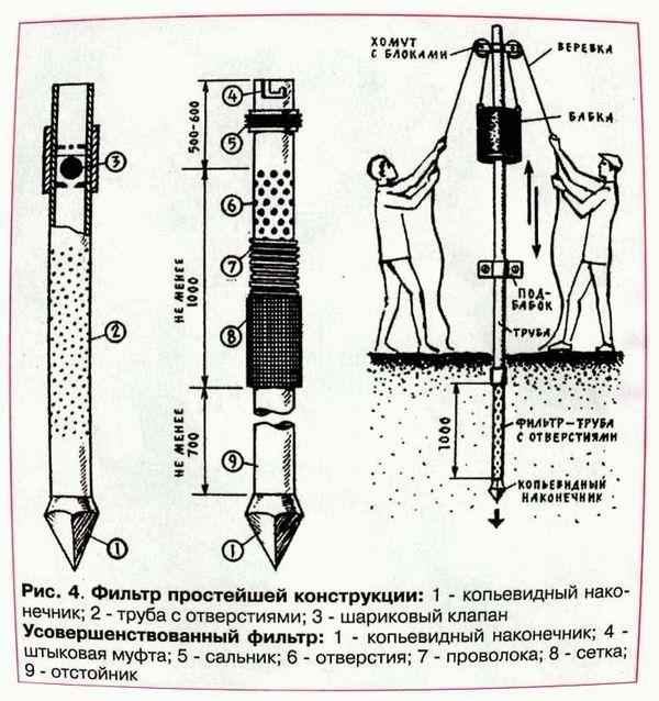 Скважина своими руками: бурение на воду, бурим сами, как пробурить и пробить, технология колонки для воды