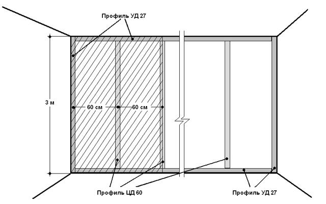 Как сделать обрешетку под гипсокартон на стену: профиль стеновой, размеры и как крепить, какая нужна установка