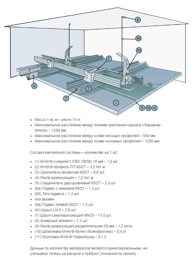 Потолок из ГКЛ: технология изготовления короба и монтаж, покраска Кнауф и ГВЛ, фото как сделать своими руками, калькулятор толщины