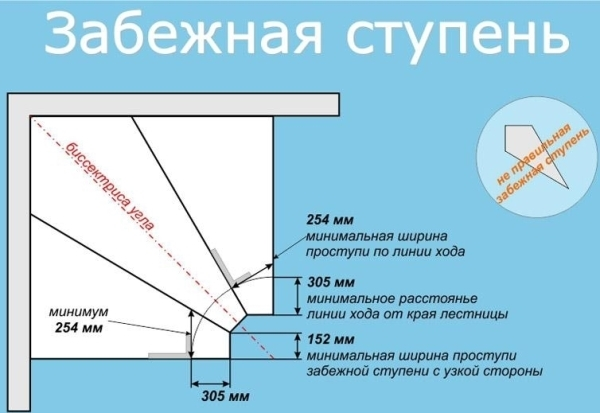 Прямые лестницы: на второй этаж угловая, виды и размеры вертикальной, как сделать и прислонить к стене