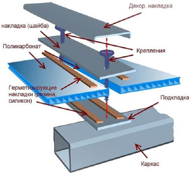 Крепление пленки к металлическому каркасу теплицы: поликарбонат сварной крепить, железная конструкция сборная