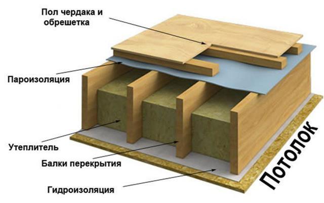 Шумоизоляция потолка: в квартире современными материалами, отзывы об установке на пол и стены, дешевую как сделать в доме с деревянным перекрытием