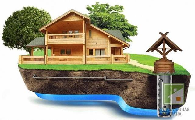 Водоснабжение частного дома из колодца: для загородного, подвод воды, схема водопровода, система насоса, для ввода