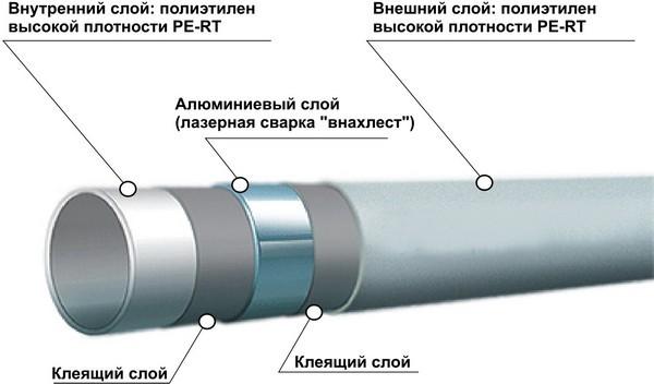 Металлопластиковые трубы: монтаж и соединение, водопровод своими руками, как соединить между собой фитингами