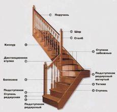 Проекты и фото деревянных лестниц в частном доме: своими руками дизайн из дерева, мастер
