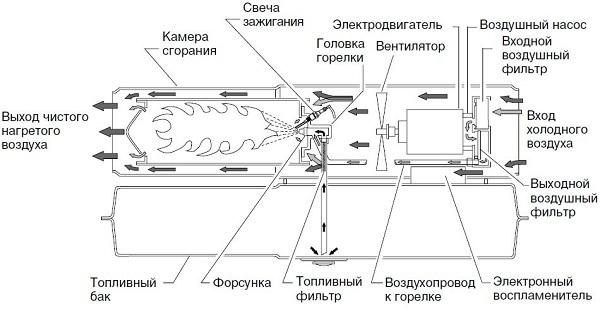 Чем отличается конвектор от обогревателя: что лучше, дуйка или тепловентилятор, керамическая тепловая пушка