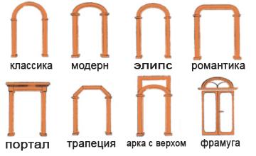 Своими руками арка из гипсокартона: как сделать и согнуть, фото профиля, чем отделать, монтаж и маркировка
