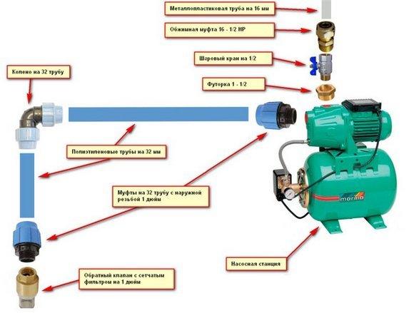 Насосная станция для колодца: схема подключения, правильная установка по видео, насос гидрофора, обустройство