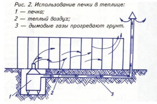 Самые лучшие проекты теплиц своими руками: чертежи и видео из поликарбоната, зимнее проектирование и устройство