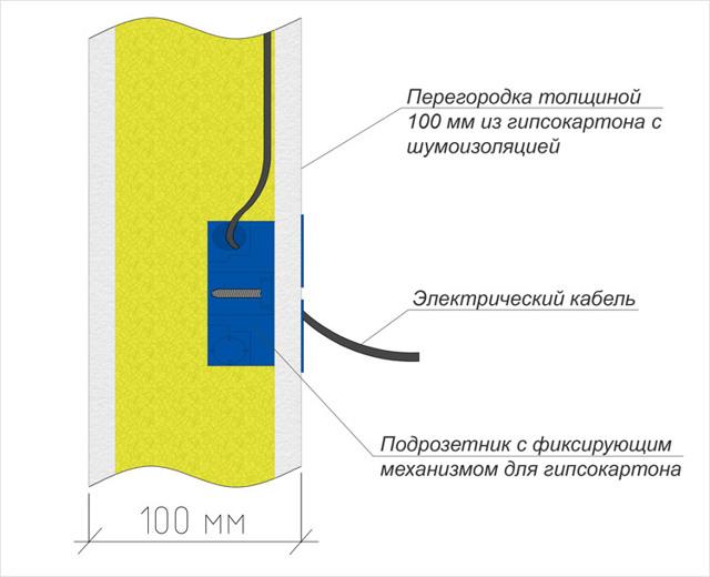 Установка подрозетников в гипсокартон: размеры коронки, для ГКЛ