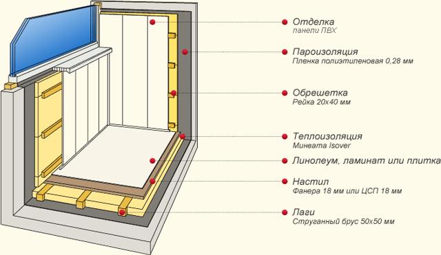 Пластиковые панели для балкона: ПВХ и какие лучше, ламинированные фото, отделка стеновая для лоджии