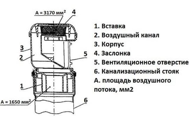 Фановая труба: что это такое, стояк, клапаны вентиляции в частном доме, для канализации, обратный тройник в систему