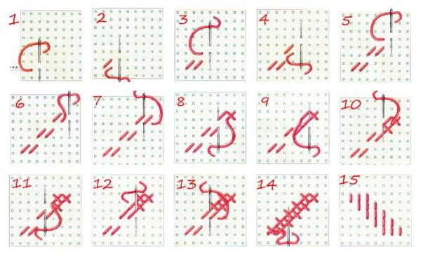 Вышивка крестом простая схемы: красиво и легко, маленькие для начинающих, как научиться быстро, несложные картинки